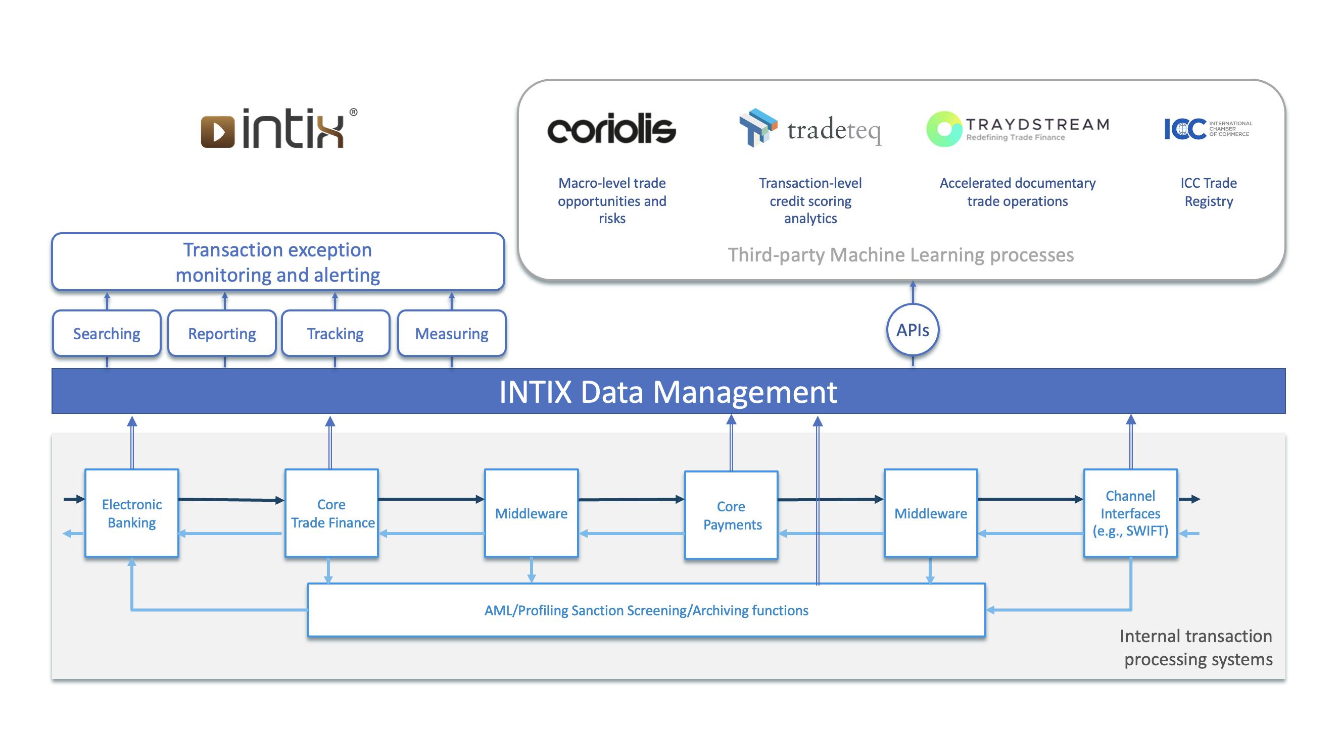 Intix in Trade Finance-1
